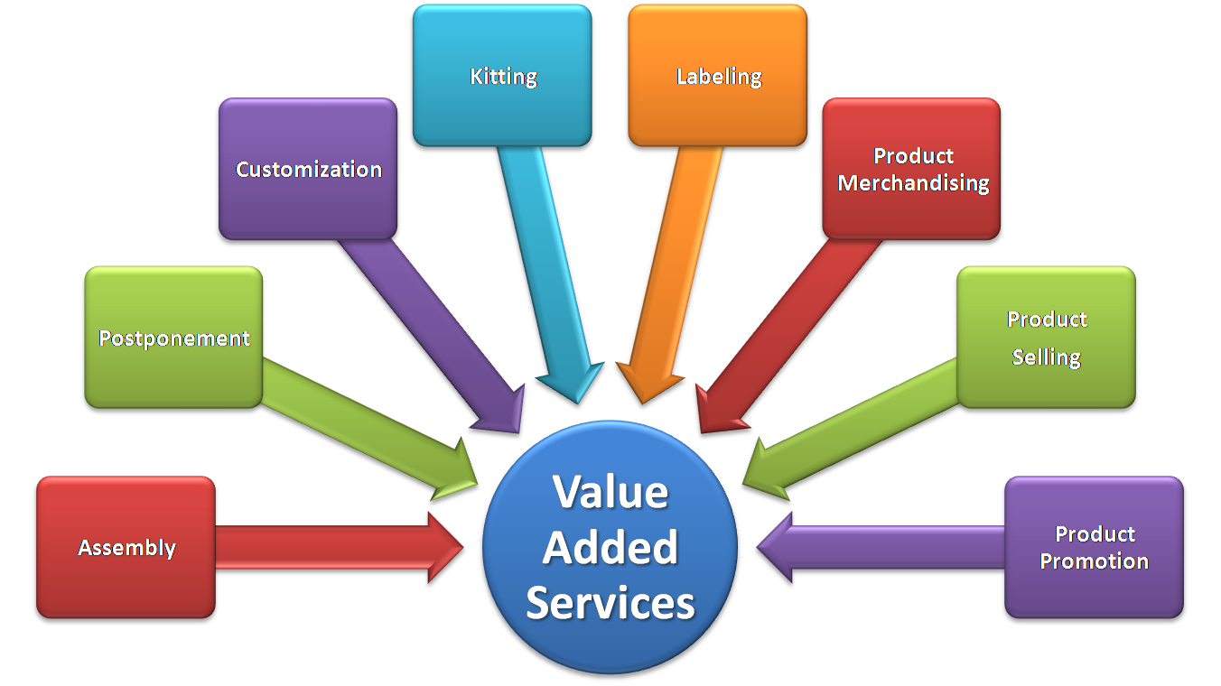 Earn Additional Business Revenue By Offering Value Added Services Camertechtrends